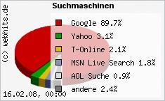 Marktanteil Suchmaschinen
