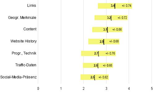 Ranking-Kriterien Suchmaschinenoptimierung Schweiz