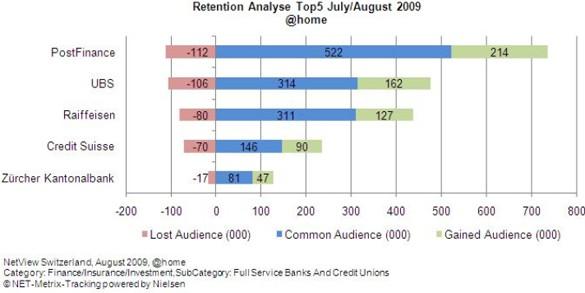 Banken-Retention-Analyse