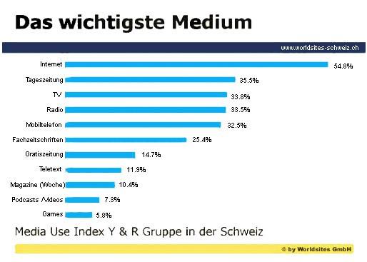 wichtigste-medium-schweizer1
