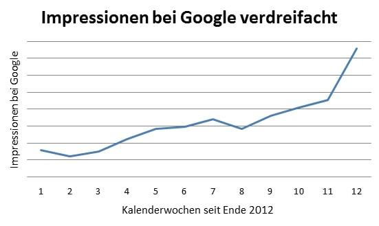 Impressionen bei Google verdreifacht