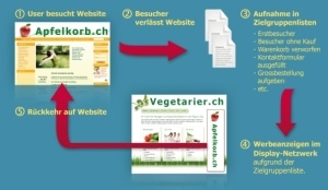 Remarketing in 5 Schritten
