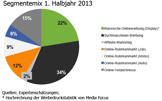 Segmentemix 1. Halbjahr 2013