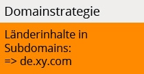 Domainstrategie Subdomain