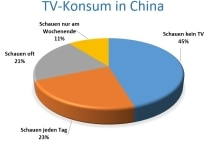TV-Konsum China