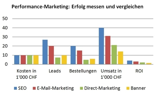 Performance-Marketing: Mess- und vergleichbar