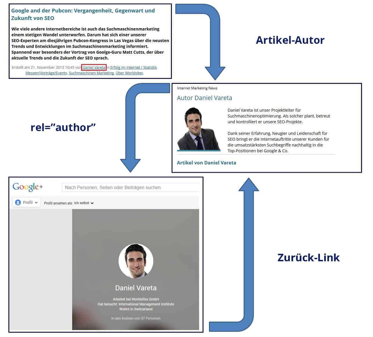 Rel=author Verbindung zwischen Inhalten, Google-Profil und Autoren-Biografie