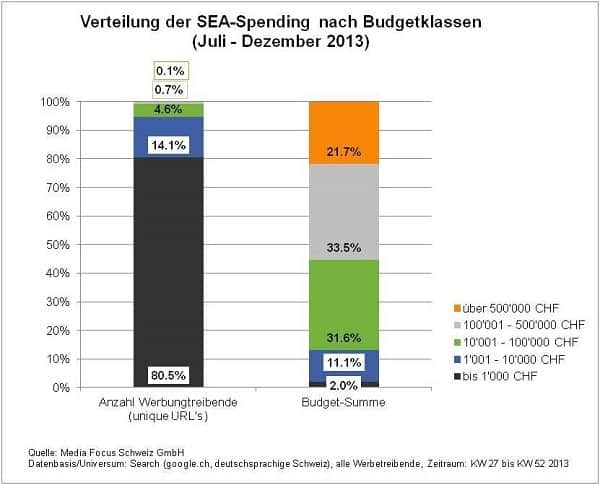 AdWords-Budget 2013