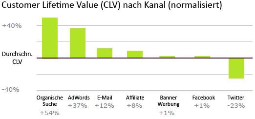 Customer-Lifeteime-Value