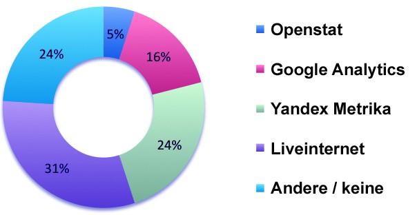 Marktanteil von Yandex Metrika (Quelle: Auswertung von 10 Millionen Websites in Russland durch TopAnalytics)