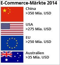 E-Commerce-Markt-2014