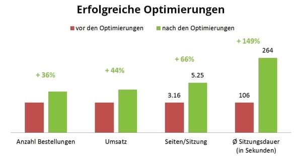 Fallstudie nurnatur.ch – Grafik