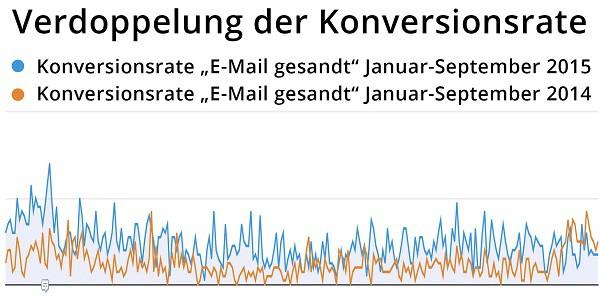 Messbare Erfolge dank verlässlichen Daten: Dank der Optimierungen hat sich die Konversionsrate für gesandte E-Mails verdoppelt.