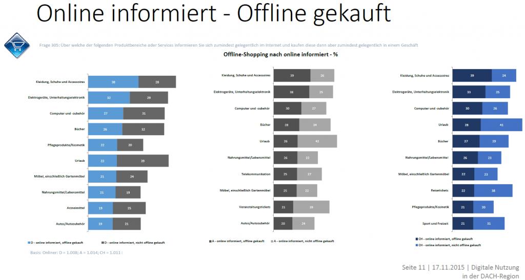 Online Infos, Offline Käufe