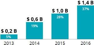Anteil der US-Detailhandelsumsätze die durch die Nutzung von Mobile-Devices beeinflusst werden.