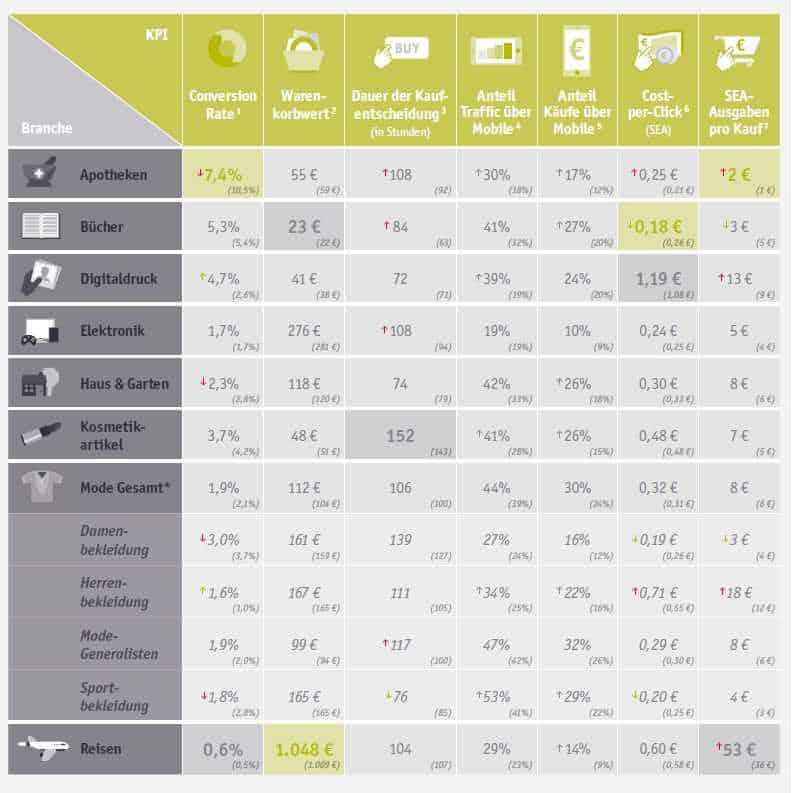 Für grössere Ansicht bitte auf Bild klicken! AdWords-Performance Benchmarks helfen im Branchenvergleich, Quelle: InteliAd