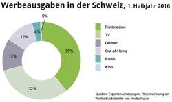 Der Anteil der Online-Werbeausgaben in der Schweiz steigt weiter.