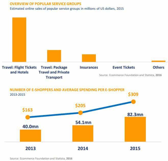 Quelle: India B2C E-Commerce Report 2016, Ecommerce Foundation