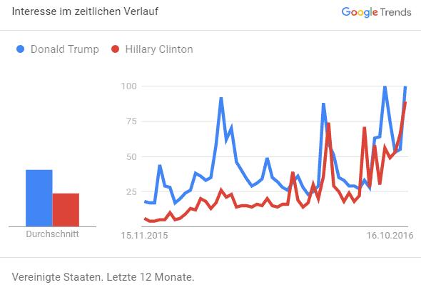 Google Trends US-Wahl 2016
