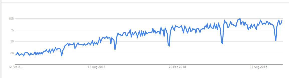 Google Trends: