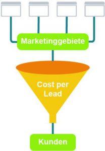 Mit passenden Marketingmaßnahmen können Leads erzielt werden.